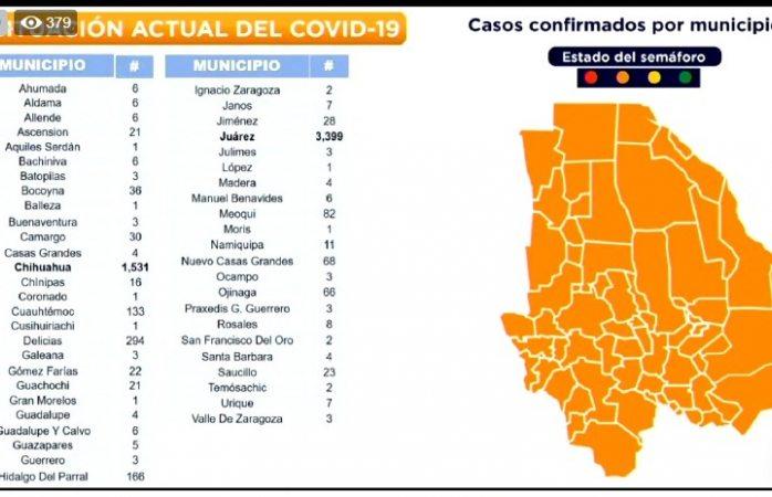 Rompe la ciudad record de contagios; 48 nuevos casos