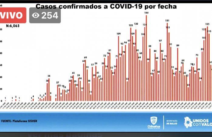 Rompe estado récord de nuevos contagios de covid con 151