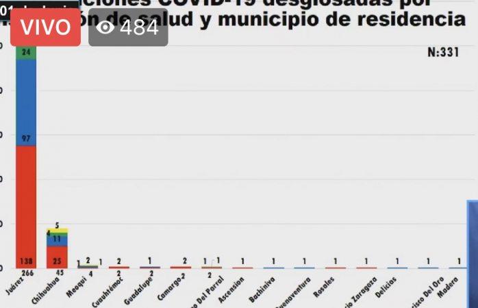 Suman 2 muertos en Juárez y 1 en Meoqui por covid