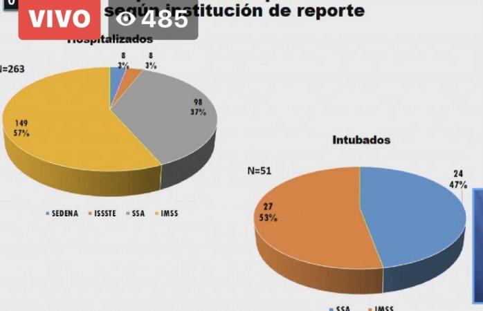 Intubados el 20% de hospitalizados por covid