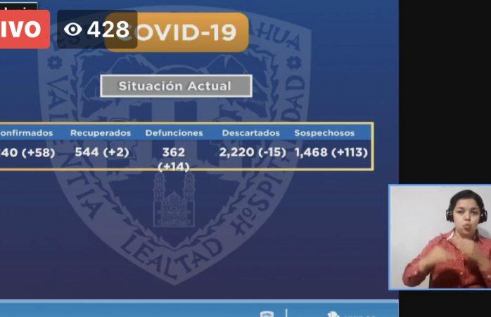 Sube a 2 mil 140 cifra de contagios por covid en el estado