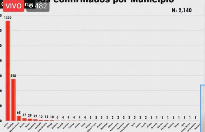 Suma Delicias 37 infectados por Covid-19, dos más se recuperan