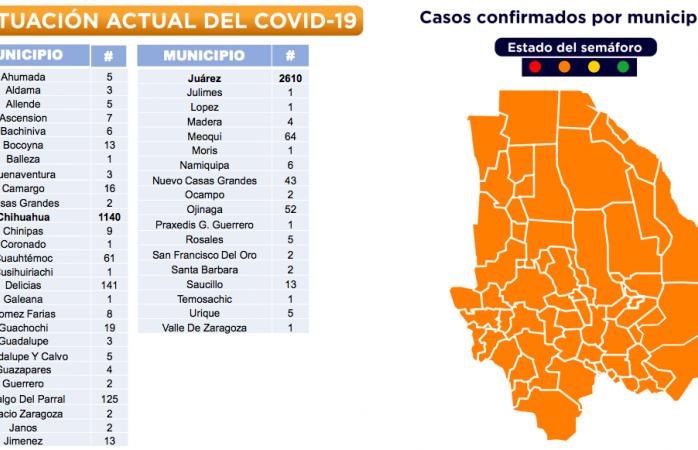 Confirman en la ciudad 1,140 casos de covid-19