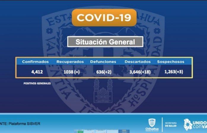 Llega el estado a los 4,412 casos de covid