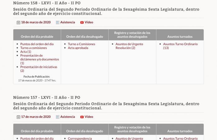 Actividades en congreso están suspendidas desde el 18 de marzo