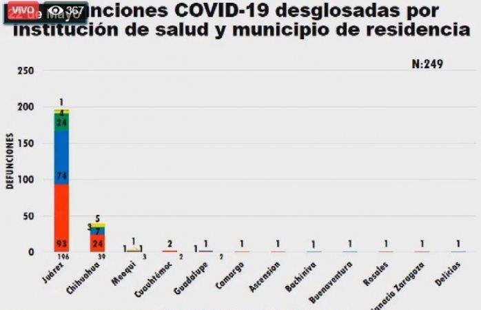 Se suma ignacio zaragoza a municipios con defunciones