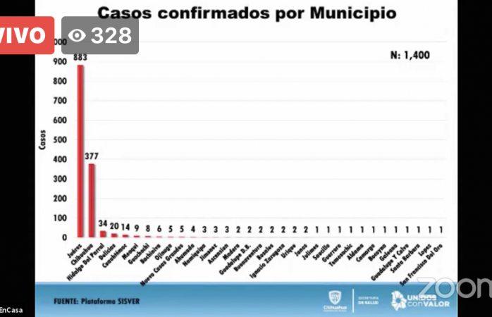 Sube a 377 la cifra de casos confirmados en la ciudad