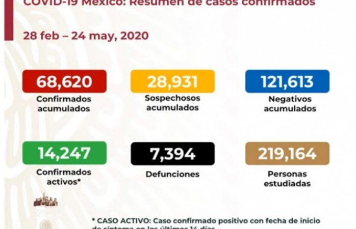 Siete mil 394 muertos por coronavirus en México