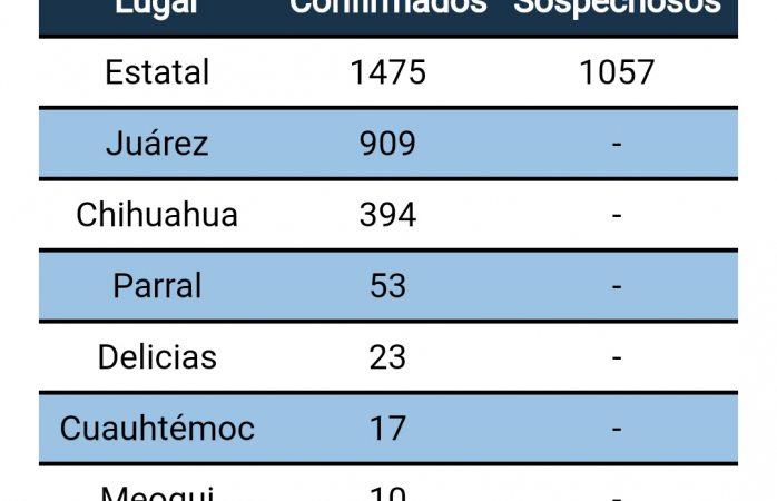 Delicias tiene 23 caso positivos de Covid-19; Meoqui sube a 10