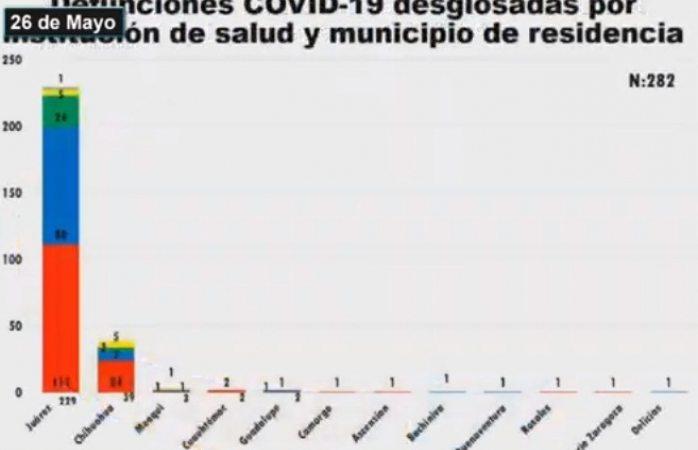Registra Juárez 19 nuevas defunciones por covid