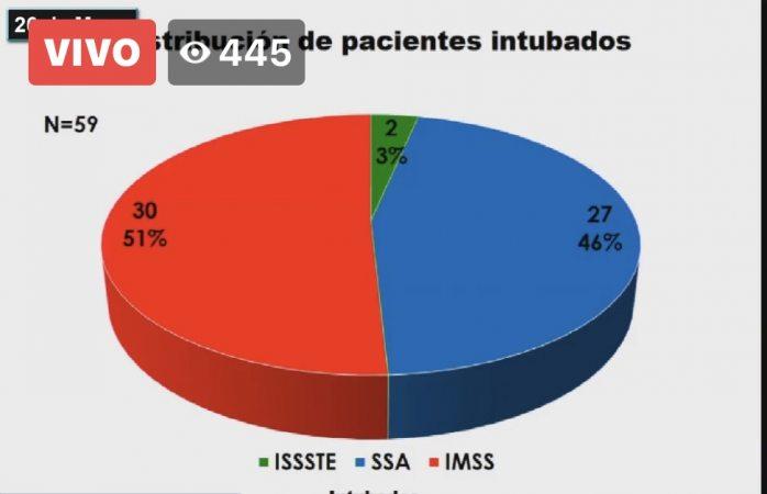 Hay 59 pacientes intubados por covid en el estado
