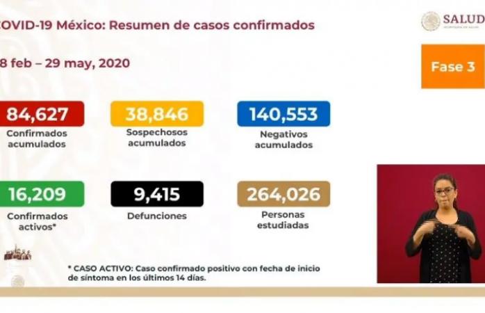 México registra 9 mil 415 muertes por covid-19 y más de 84 mil contagios