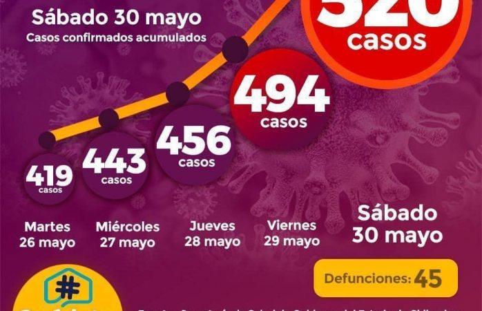 Suman más de 500 casos de covid en la ciudad
