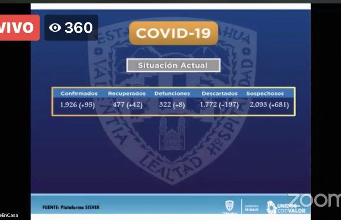Confirman 95 nuevos casos y 8 defunciones por covid
