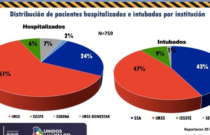 Son hospitalizadas 759 personas por covid