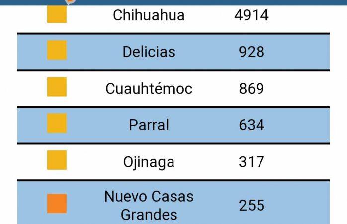 Suma Delicias 23 contagios de covid en un día