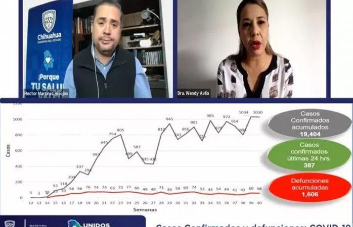 Registra chihuahua 19 mil 404 casos confirmados por covid-19