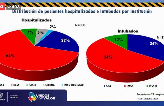 A la alza cifra de hospitalizados por covid en el estado