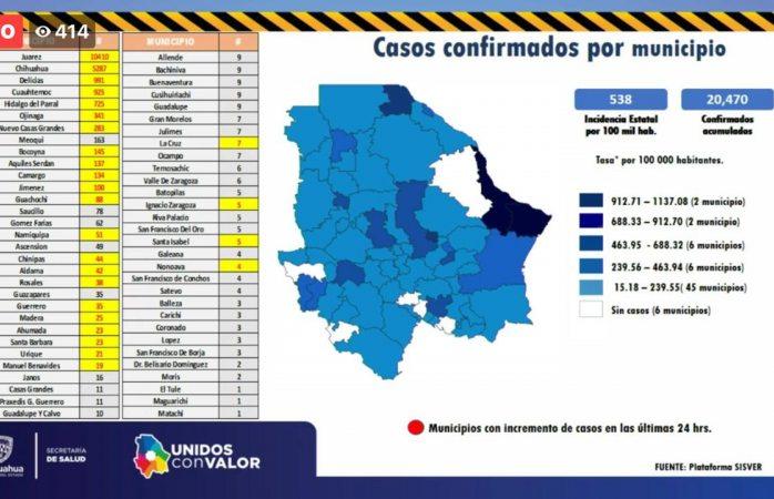 Registran 26 municipios al menos un caso nuevo de covid