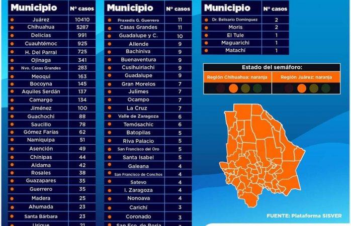 Aumenta Delicias 18 casos de covid en un día; a 9 de llegar a los mil