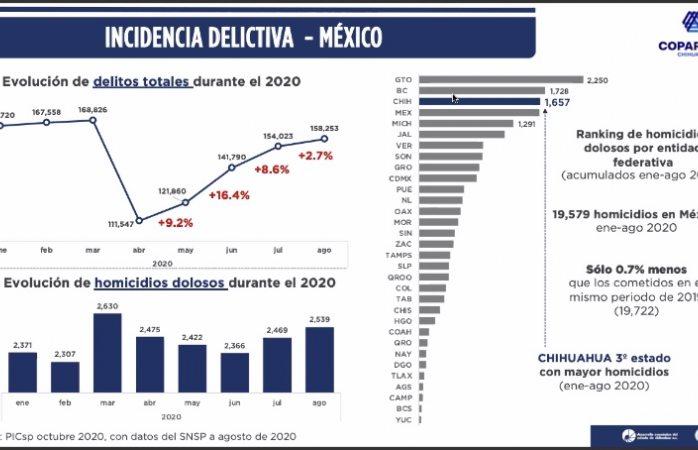 Chihuahua tercer lugar en homicidios en el país: coparmex
