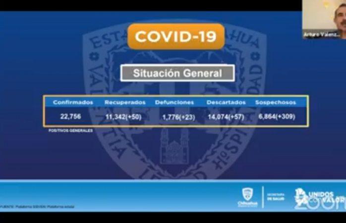Se registran más de 22 mil contagiados en el estado