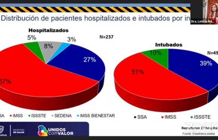 Aumenta número de intubados por covid