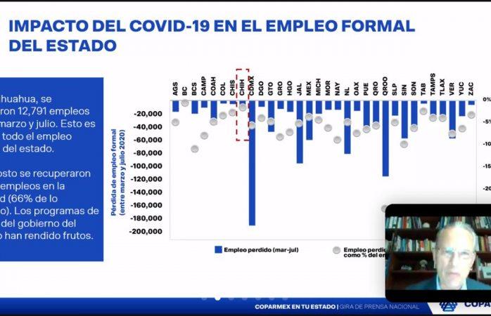 Van un millón de empleos formales perdidos: coparmex