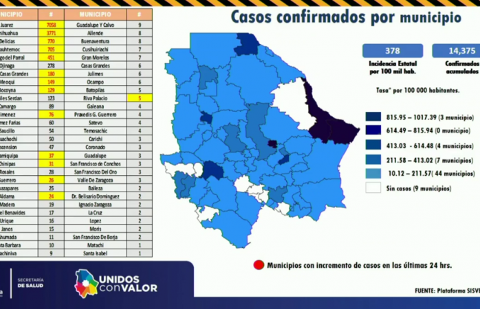 Acumula parral 16 defunciones y 451 casos confirmados