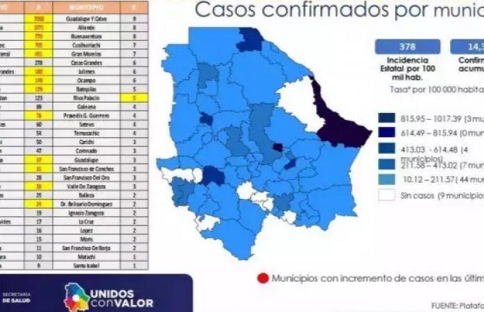 Delicias llega a 770 casos de Covid-19