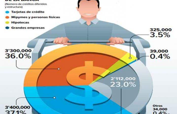 Se restructuran créditos y nuevo apoyo a deudores