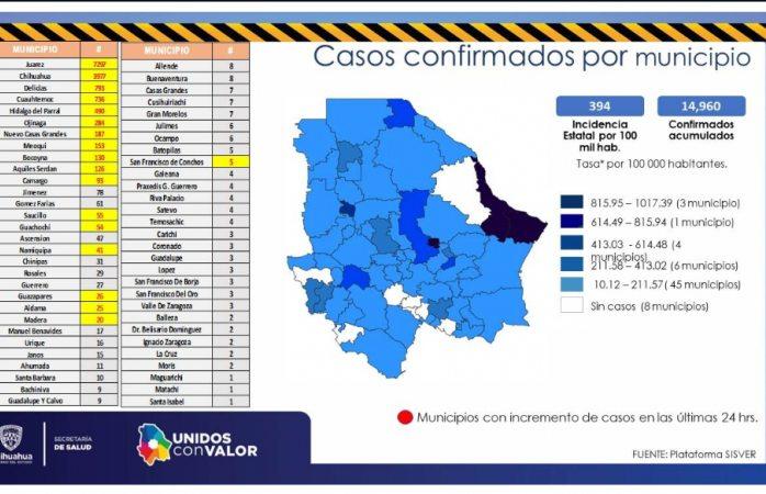 Otra oleada de contagios en Delicias; mueren dos más por covid