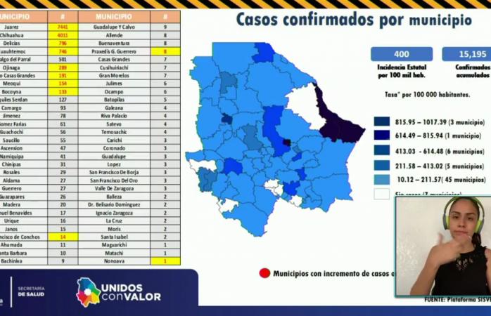 Ningun municipio de la región sur sumó casos