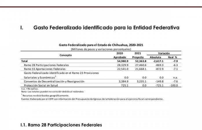 Proyecta federación a estado presupuesto de 52 mil 363 mdp